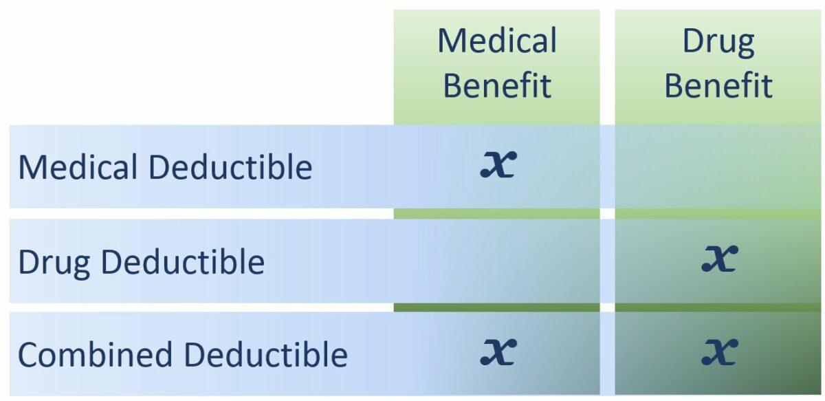 Deductible Benefit Crosstab