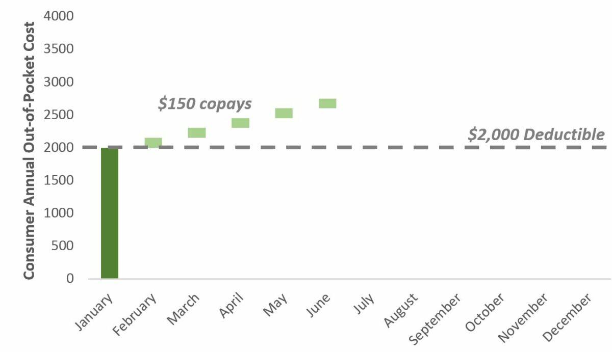 Graph #2 - Copays