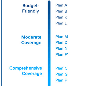 Different Plan Types Provide Different Levels of Coverage